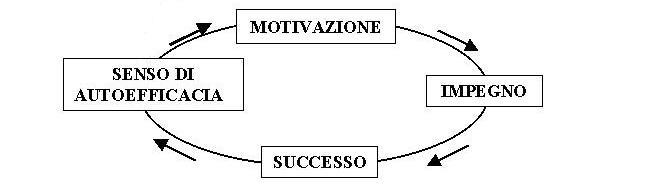 Motivazione felicità successo